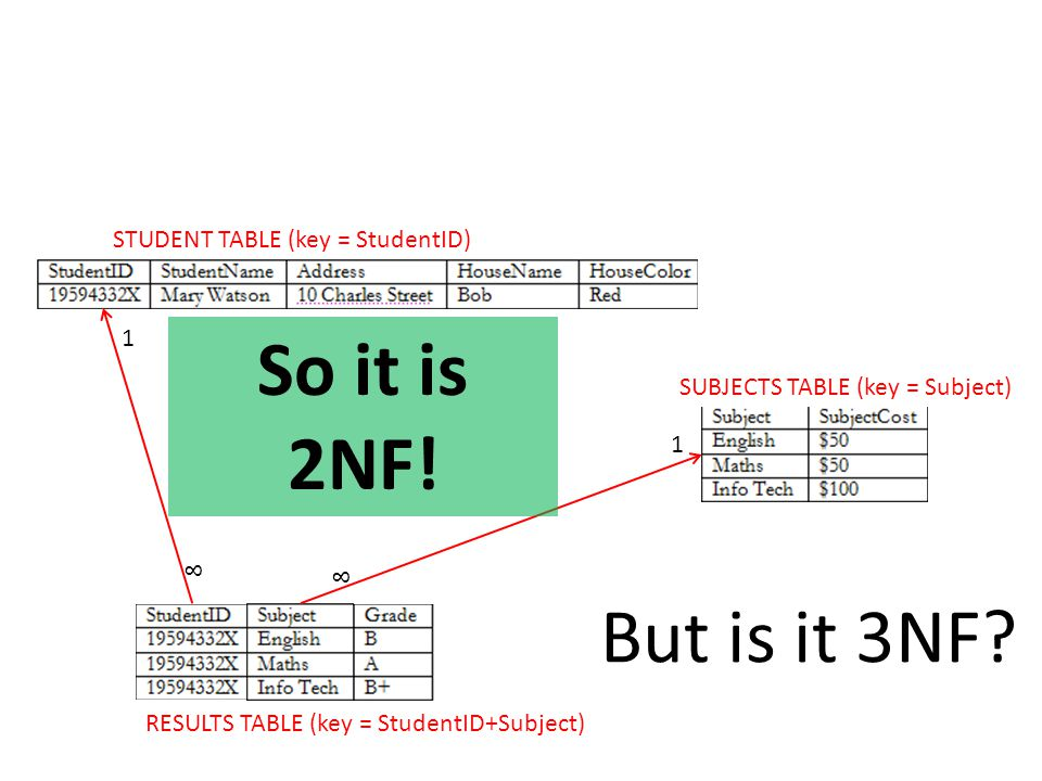 So it is 2NF! But is it 3NF STUDENT TABLE (key = StudentID) 1