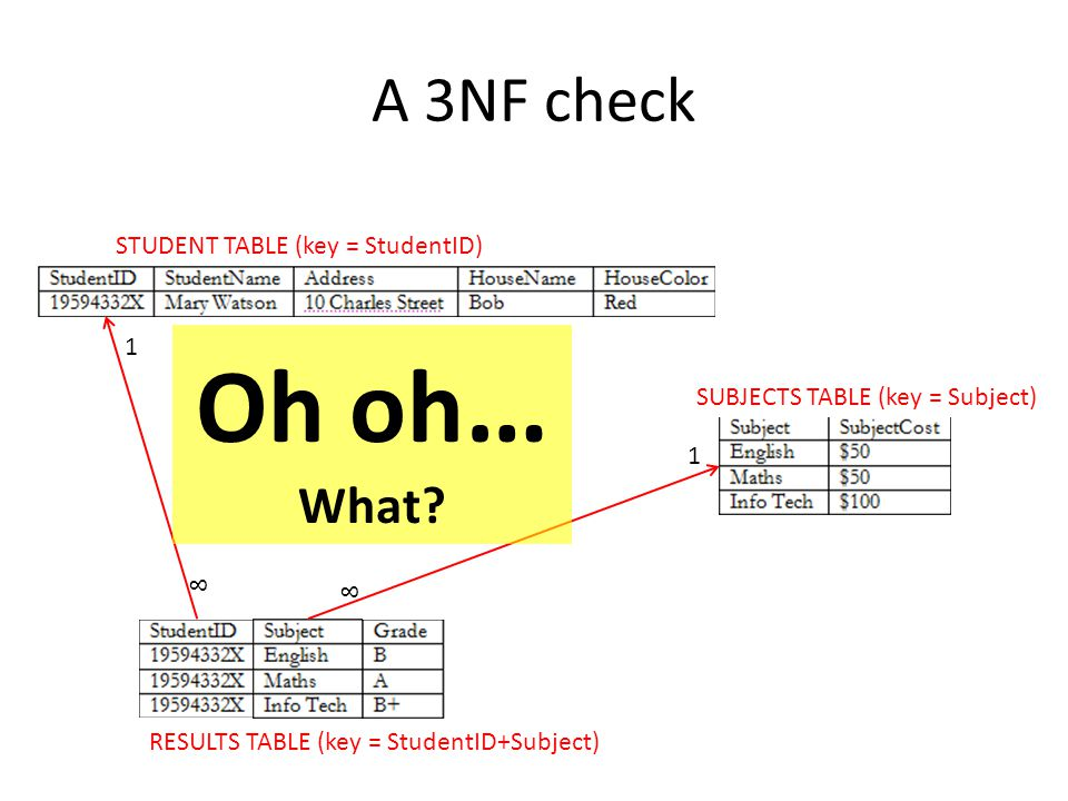 Oh oh… A 3NF check What STUDENT TABLE (key = StudentID) 1