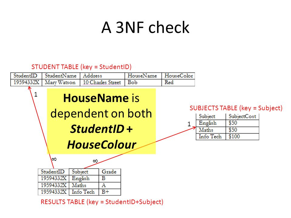 HouseName is dependent on both StudentID + HouseColour