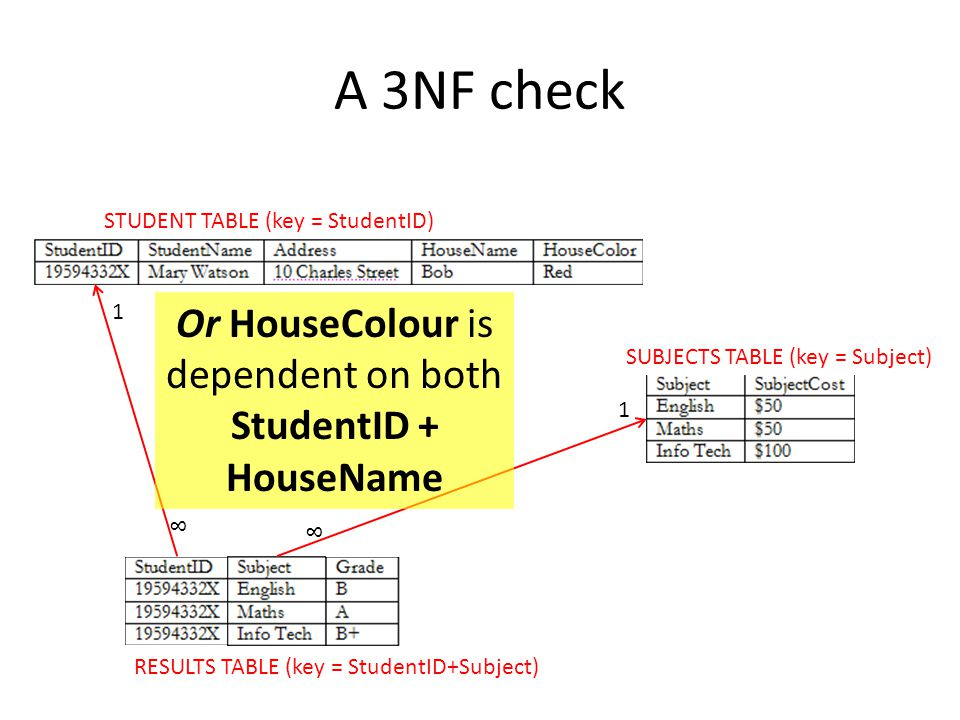 Or HouseColour is dependent on both StudentID + HouseName