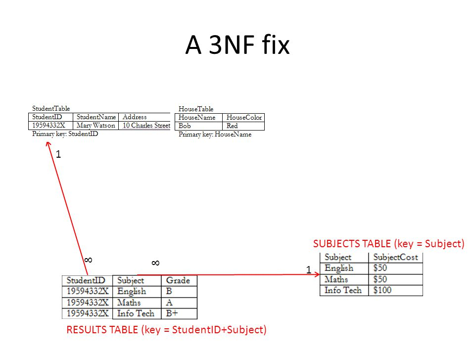 A 3NF fix 1 SUBJECTS TABLE (key = Subject) 8 8 1