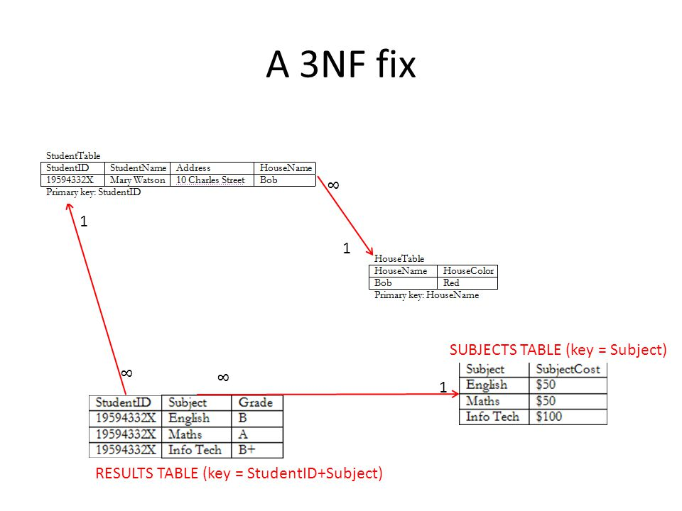 A 3NF fix 8 1 1 SUBJECTS TABLE (key = Subject) 8 8 1
