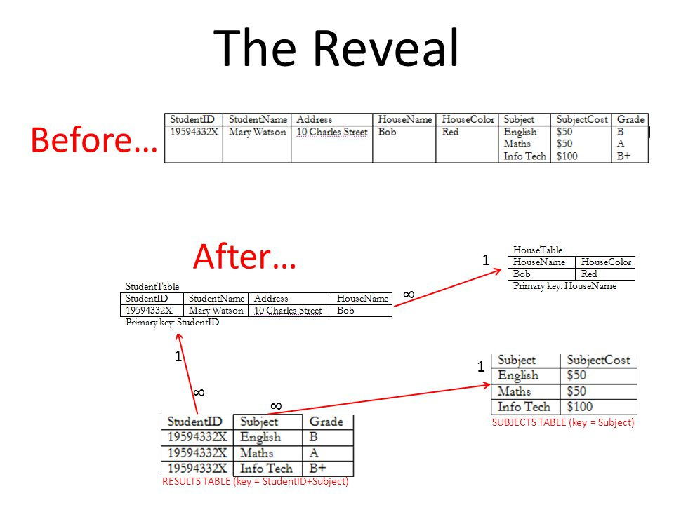 The Reveal Before… After… 1 8 1 1 8 8 SUBJECTS TABLE (key = Subject)