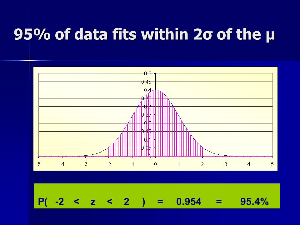 95% of data fits within 2σ of the μ