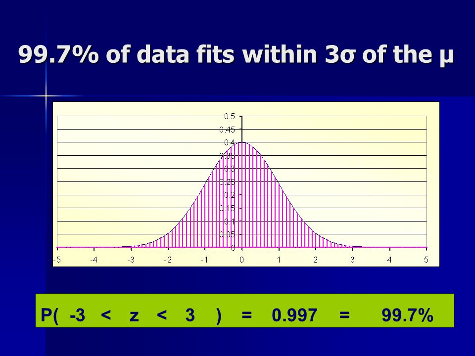 99.7% of data fits within 3σ of the μ