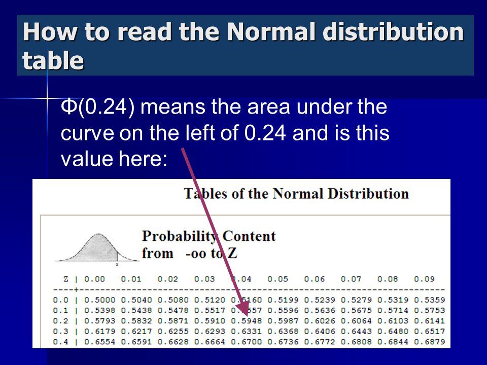 How to read the Normal distribution table