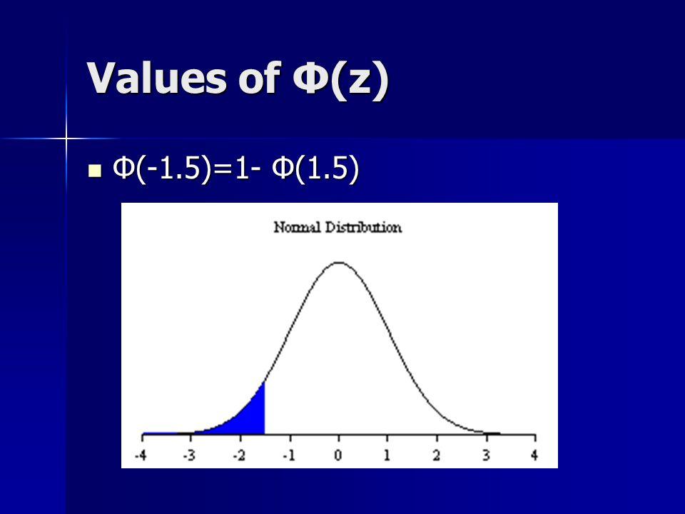 Values of Φ(z) Φ(-1.5)=1- Φ(1.5)