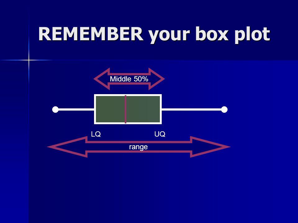 REMEMBER your box plot Middle 50% LQ UQ range