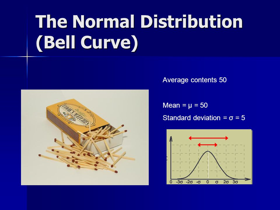 The Normal Distribution (Bell Curve)