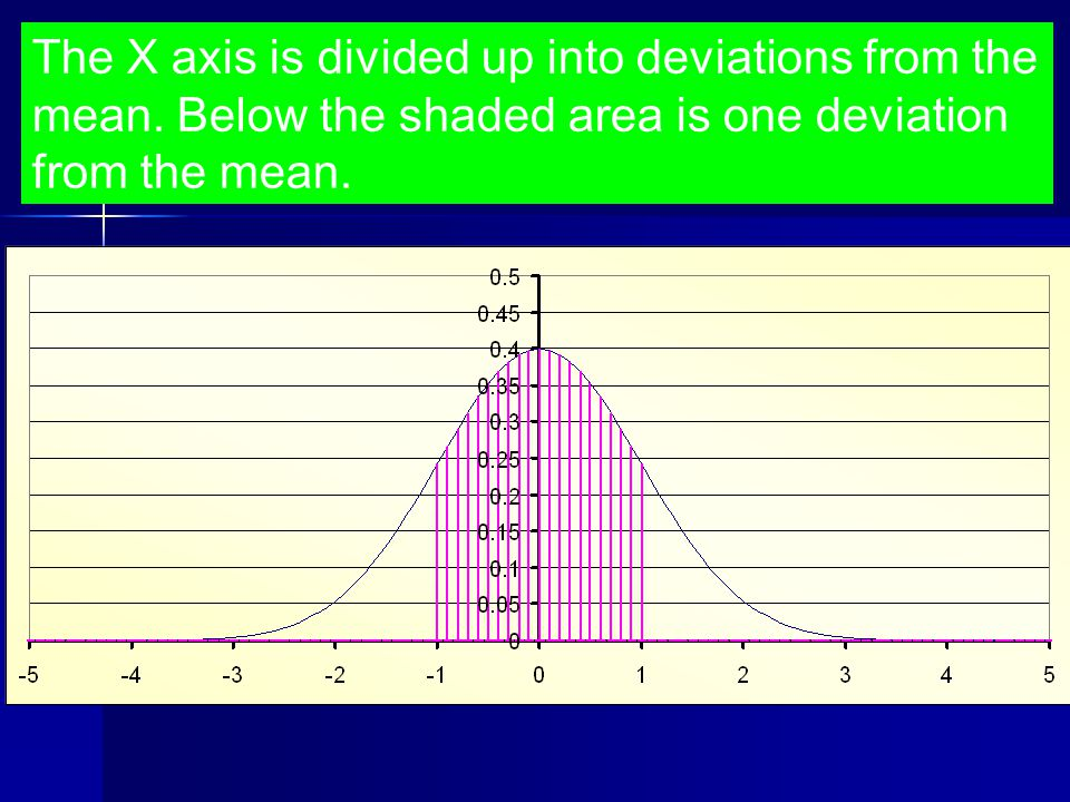 As well as the mean the standard deviation (σ) must also be known.