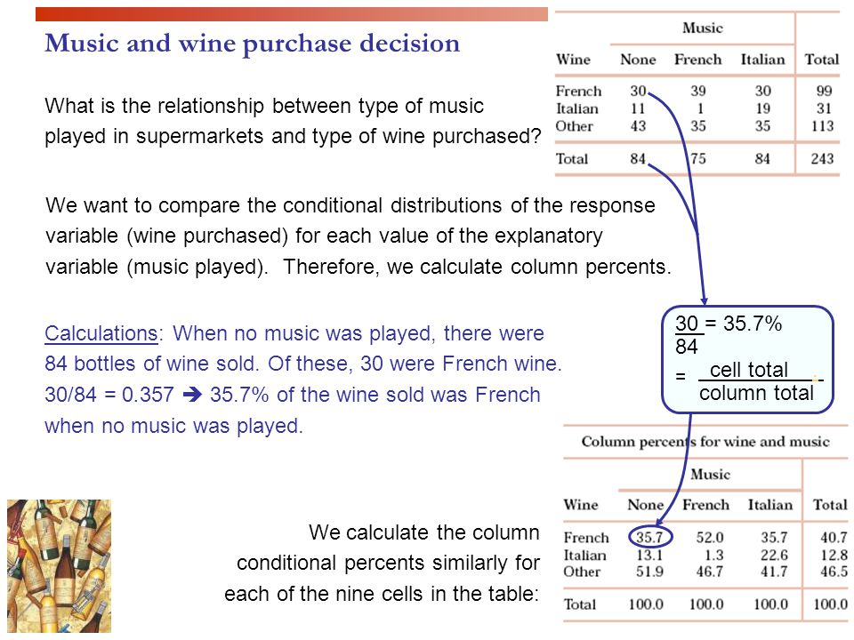 Music and wine purchase decision
