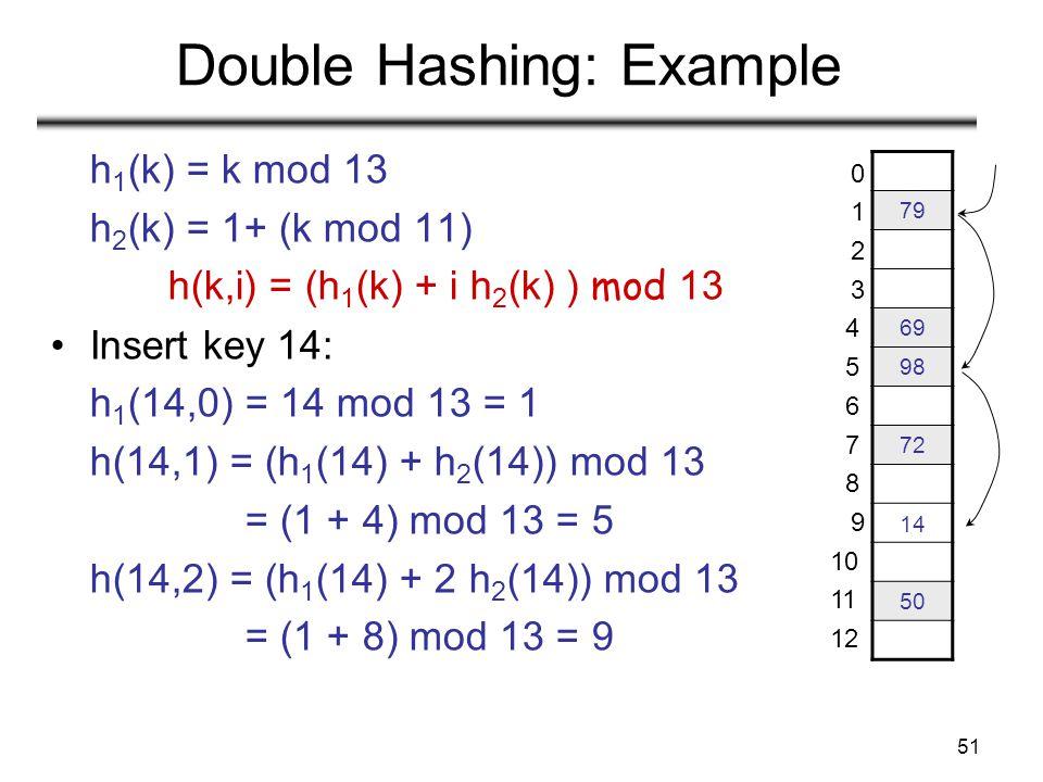 Double Hashing: Example