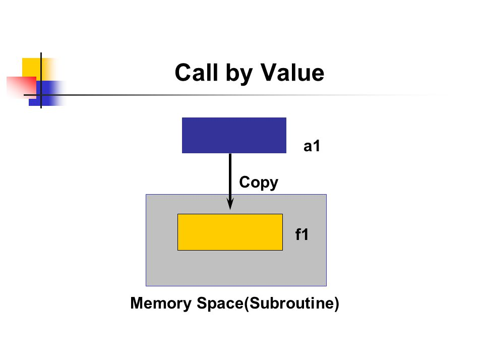 Call by Value a1 Copy f1 Memory Space(Subroutine)