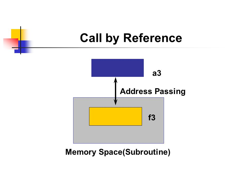 Call by Reference a3 Address Passing f3 Memory Space(Subroutine)
