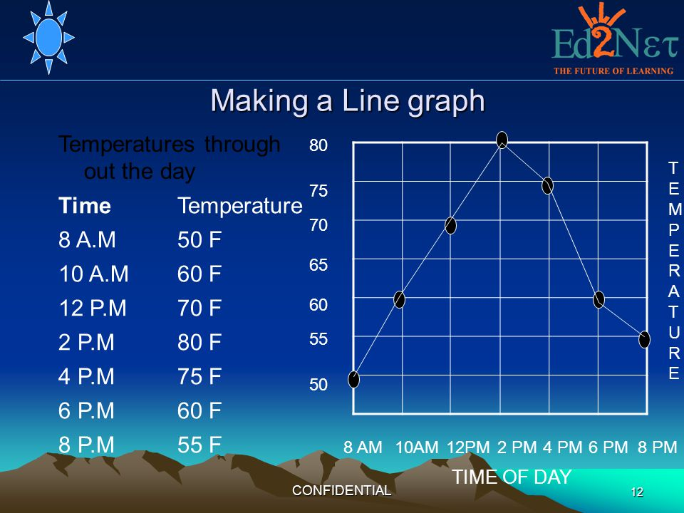 Making a Line graph Temperatures through out the day Time Temperature