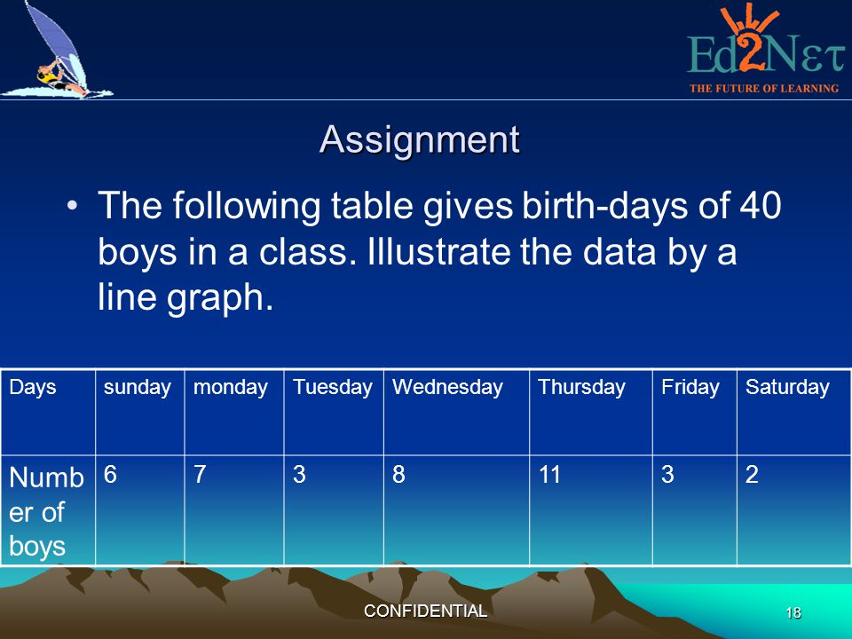 Assignment The following table gives birth-days of 40 boys in a class. Illustrate the data by a line graph.