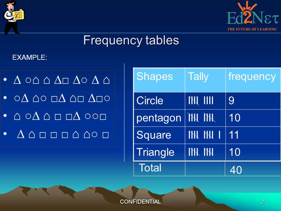 Frequency tables ∆ ○⌂ ⌂ ∆□ ∆○ ∆ ⌂ ○∆ ⌂○ □∆ ⌂□ ∆□○ ⌂ ○∆ ⌂ □ □∆ ○○□