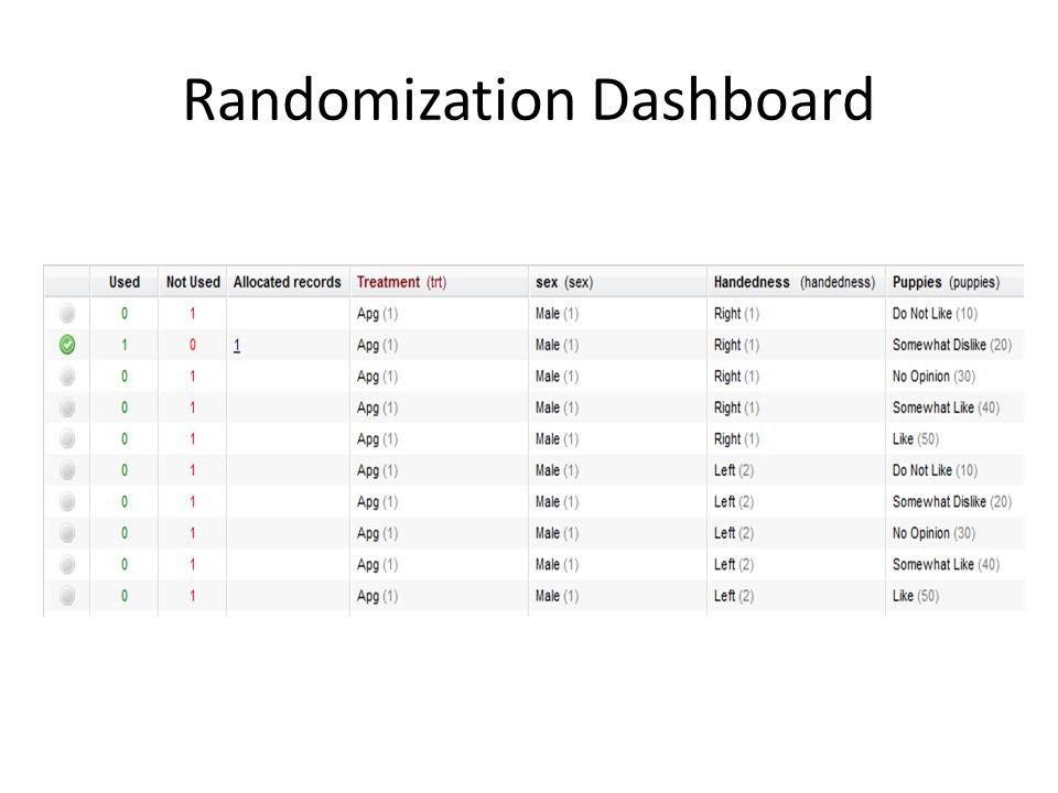 Randomization Dashboard
