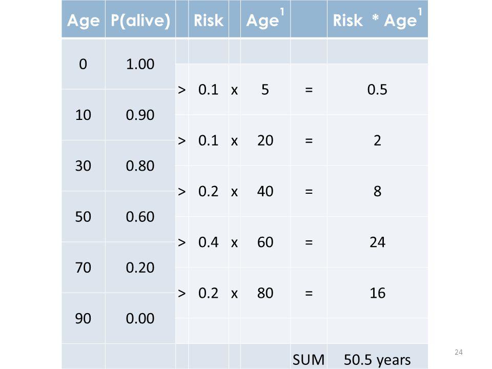 Age P(alive) Risk. Age1. Risk * Age1. 1.00. > 0.1. x. 5. = 0.5. 10. 0.90. 20. 2. 30.