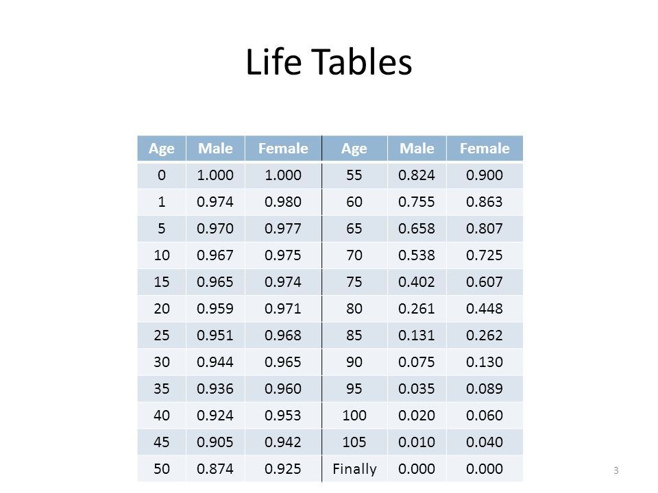 Life Tables Age Male Female 1.000 55 0.824 0.900 1 0.974 0.980 60