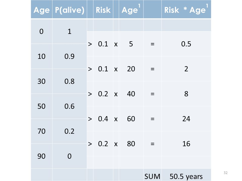 Age P(alive) Risk. Age1. Risk * Age1. 1. > 0.1. x. 5. = 0.5. 10. 0.9. 20. 2. 30.