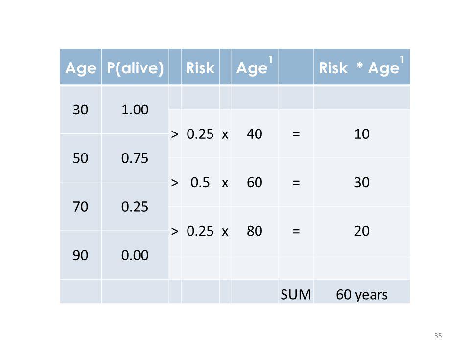 Age P(alive) Risk. Age1. Risk * Age1. 30. 1.00. > 0.25. x. 40. = 10. 50. 0.75. 0.5.