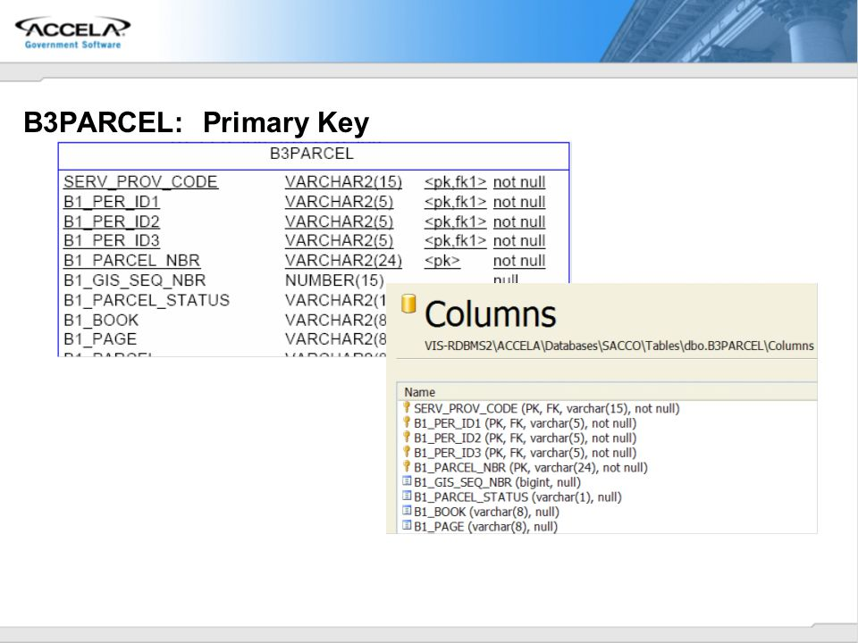 B3PARCEL: Primary Key