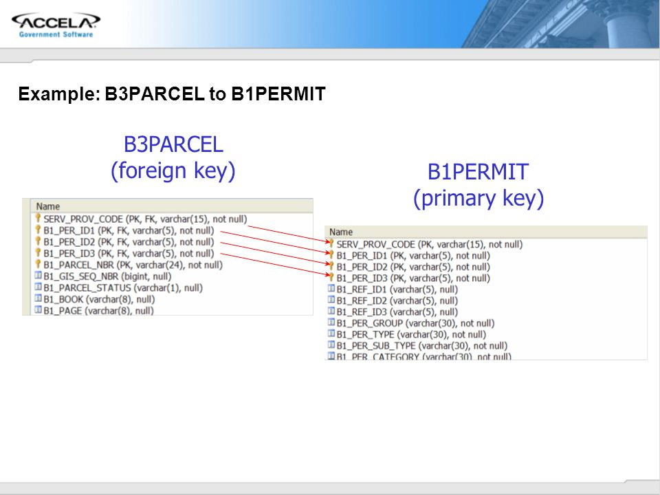 Example: B3PARCEL to B1PERMIT