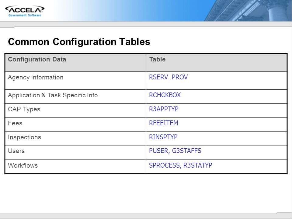 Common Configuration Tables