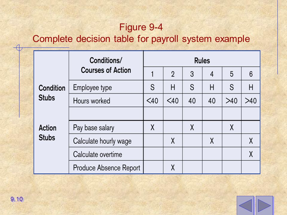 Figure 9-4 Complete decision table for payroll system example