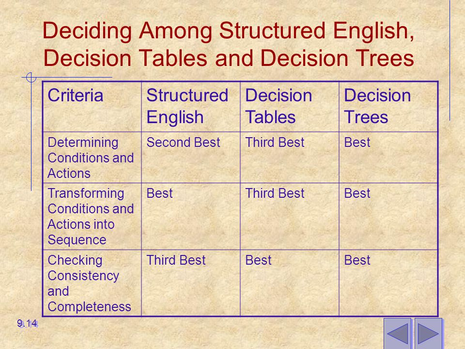 Deciding Among Structured English, Decision Tables and Decision Trees