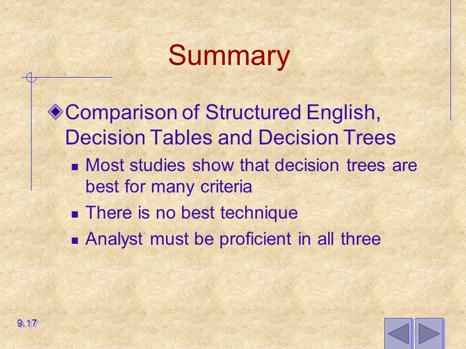 Summary Comparison of Structured English, Decision Tables and Decision Trees. Most studies show that decision trees are best for many criteria.