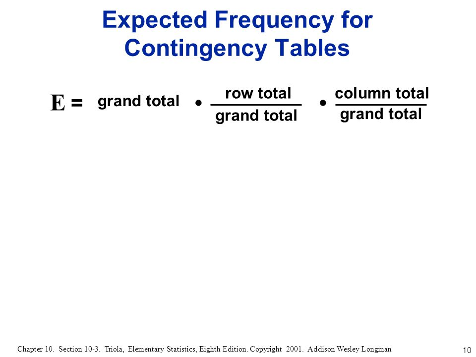Expected Frequency for Contingency Tables