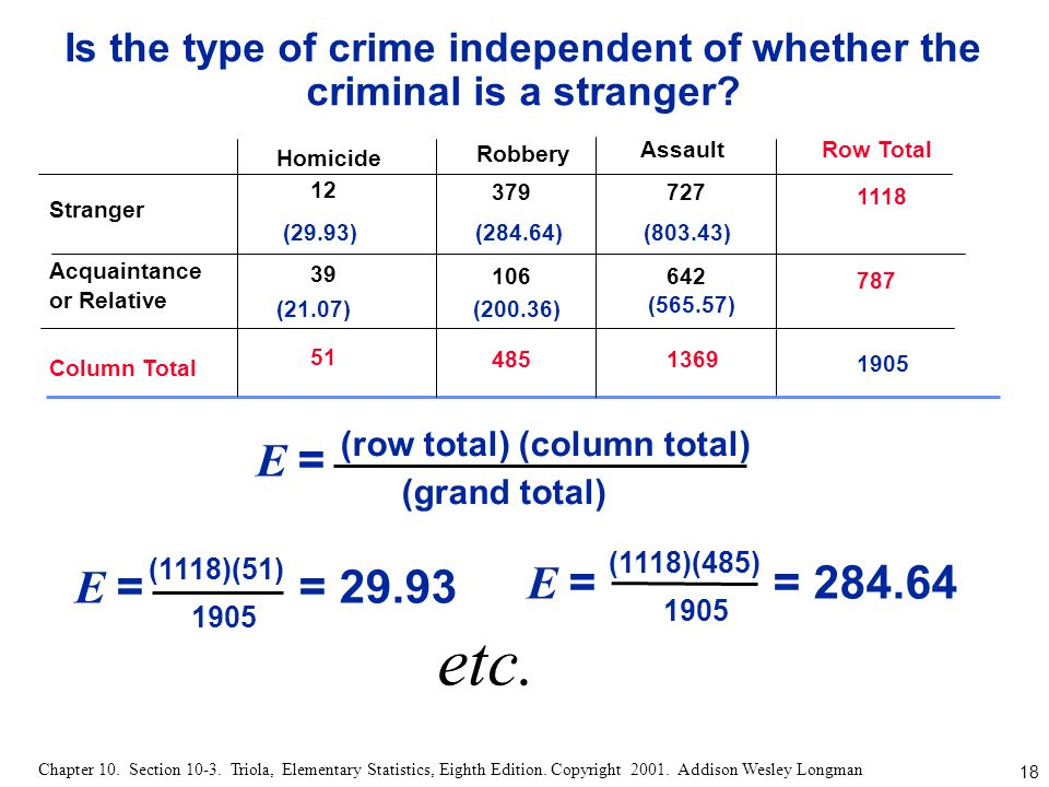 Is the type of crime independent of whether the criminal is a stranger