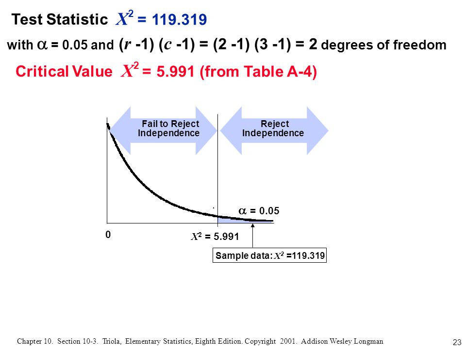 X2 = 119.319 X2 = 5.991 (from Table A-4) Test Statistic Critical Value