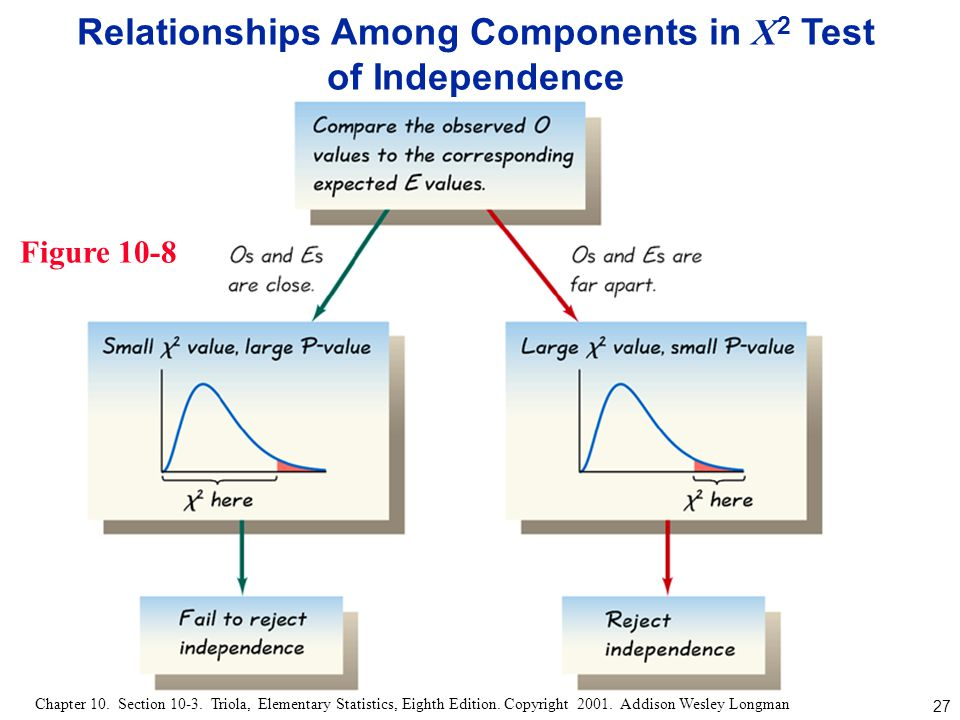 Relationships Among Components in X2 Test of Independence