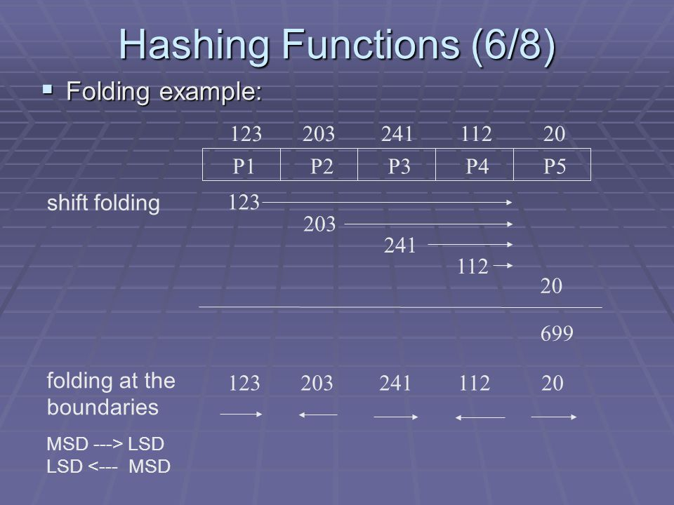 Hashing Functions (6/8) Folding example: 123 203 241 112 20 P1 P2 P3