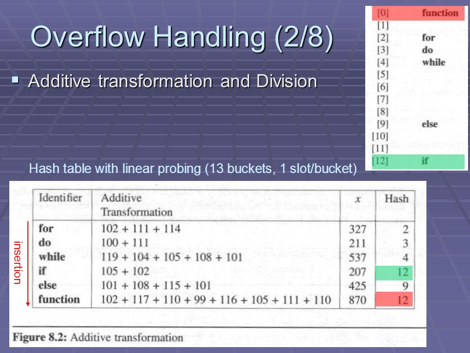Overflow Handling (2/8) Additive transformation and Division