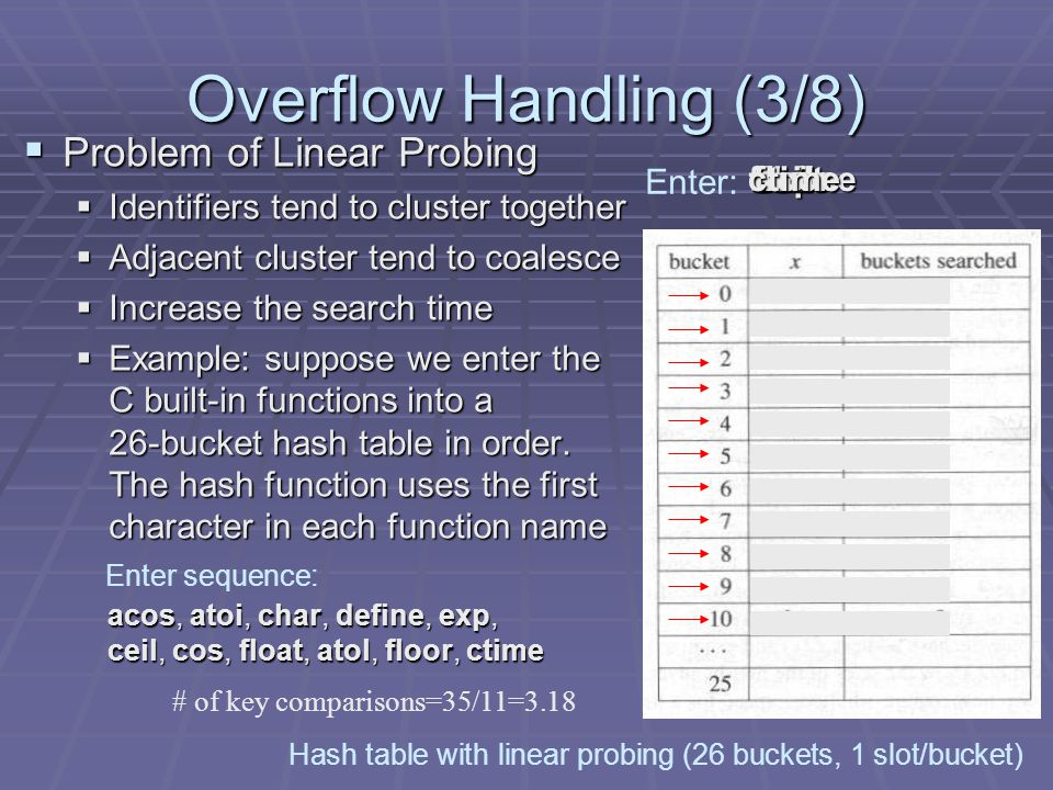 Overflow Handling (3/8) Problem of Linear Probing