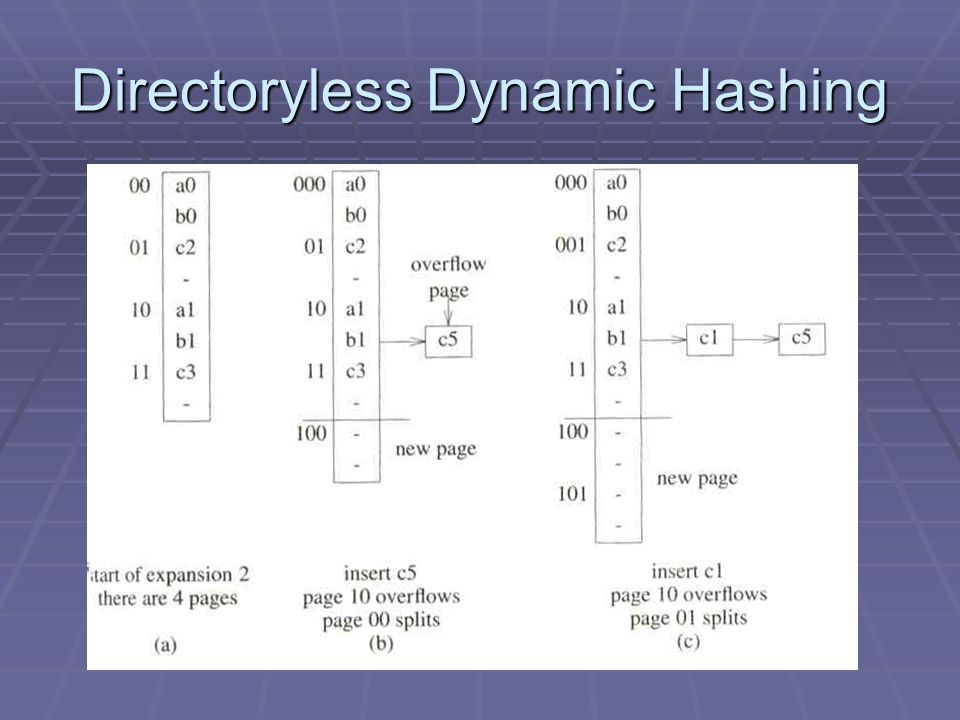 Directoryless Dynamic Hashing