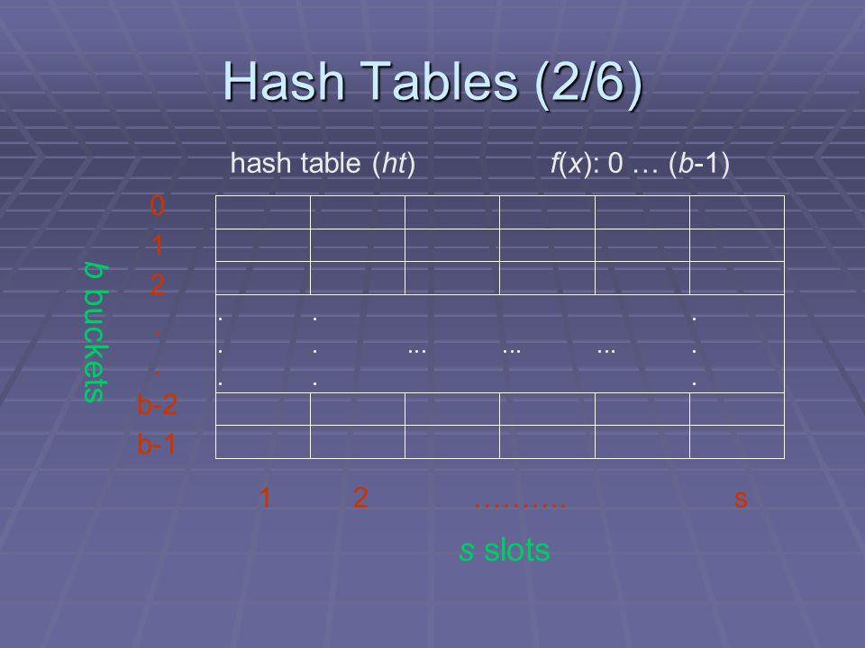 Hash Tables (2/6) b buckets s slots hash table (ht) f(x): 0 … (b-1) 1