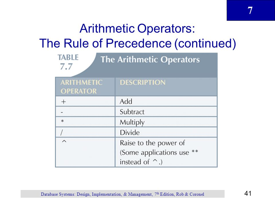 Arithmetic Operators: The Rule of Precedence (continued)