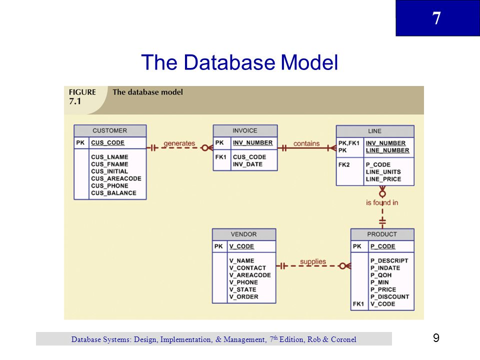 The Database Model Database Systems: Design, Implementation, & Management, 7th Edition, Rob & Coronel.