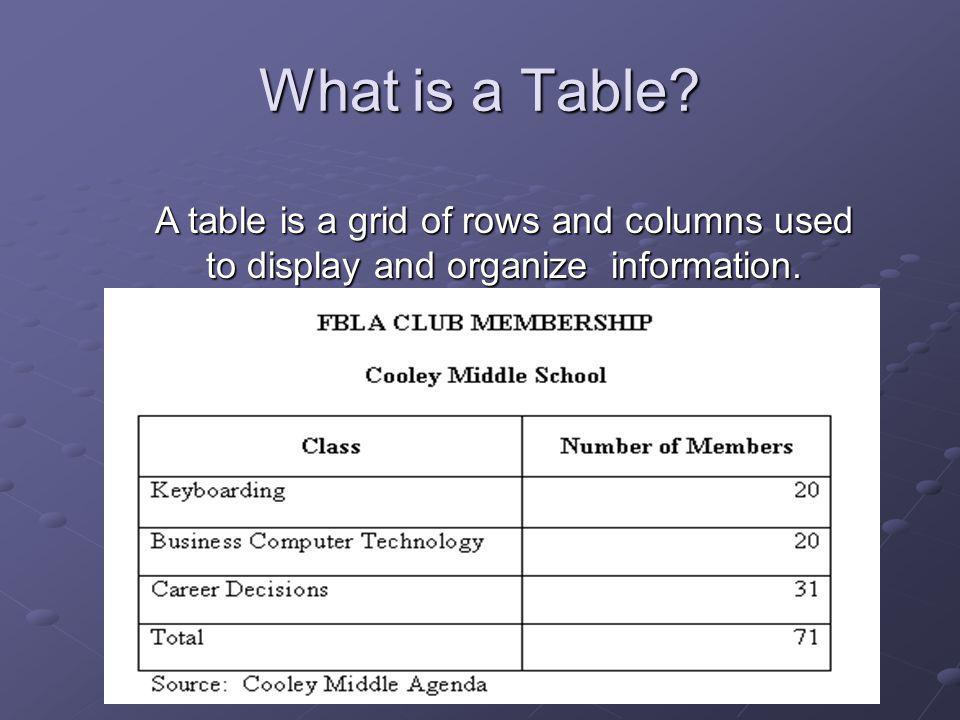 What is a Table A table is a grid of rows and columns used to display and organize information.