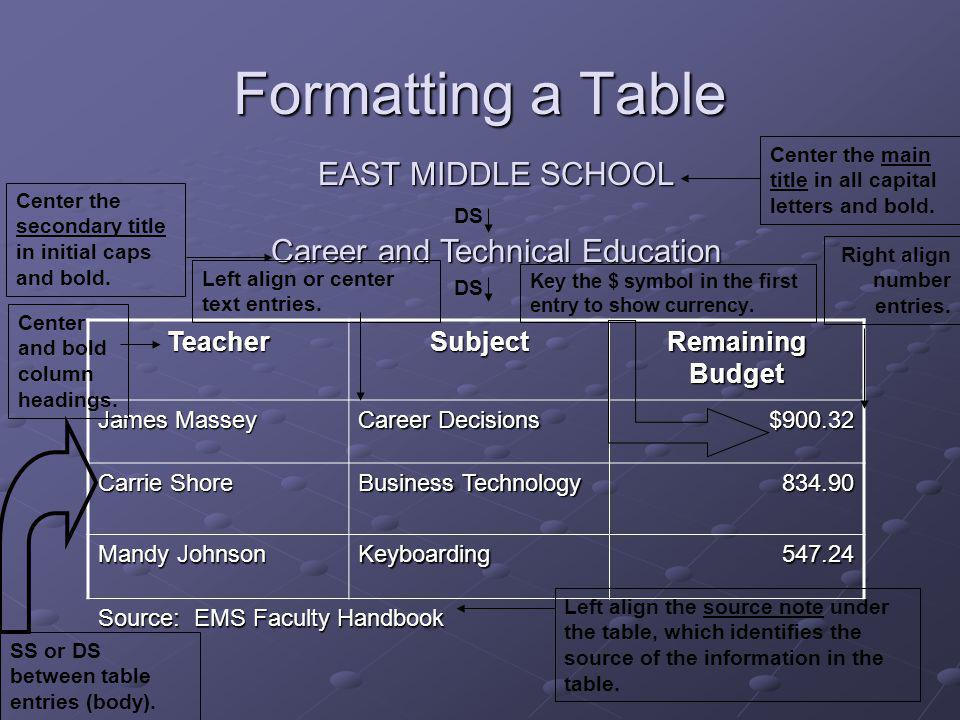 EAST MIDDLE SCHOOL Career and Technical Education