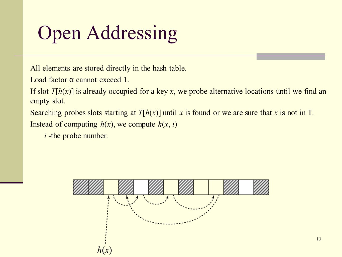 Open Addressing All elements are stored directly in the hash table. Load factor α cannot exceed 1.