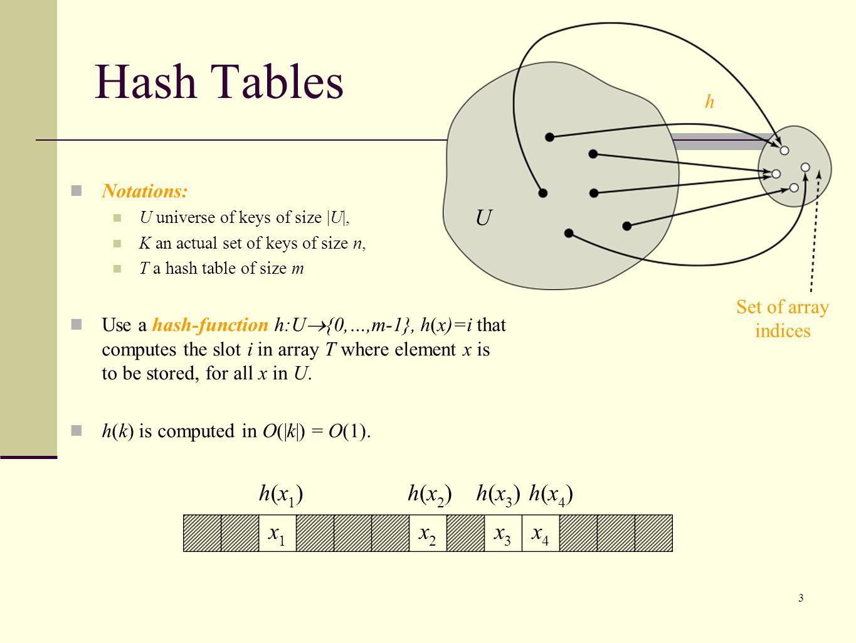 Hash Tables U x1 x2 x3 x4 h(x1) h(x2) h(x4) h(x3) h Notations: