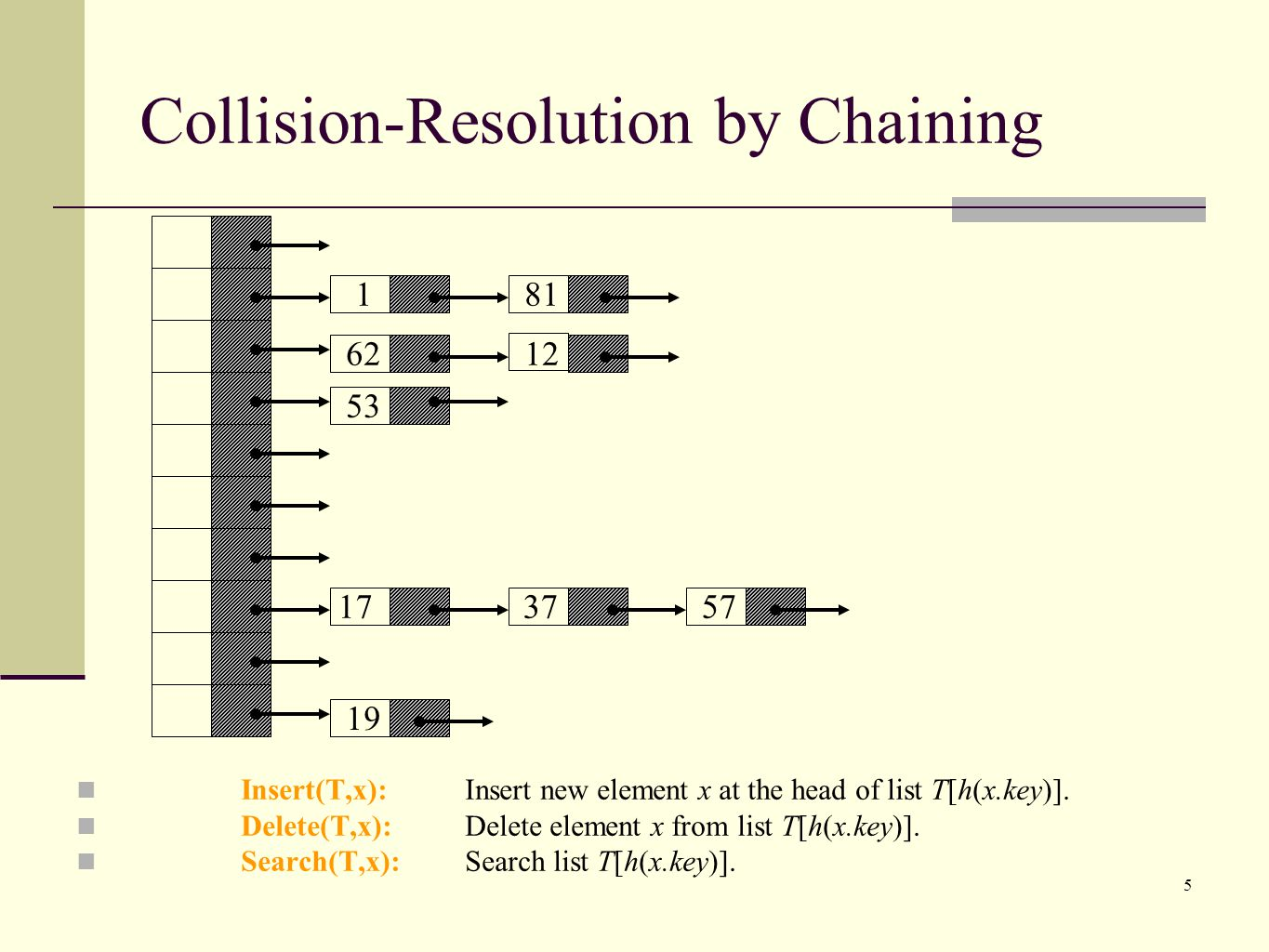Collision-Resolution by Chaining