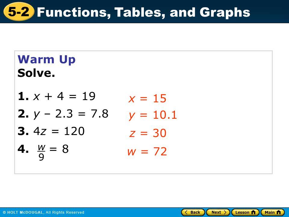 Warm Up Solve. 1. x + 4 = 19 2. y – 2.3 = 7.8 3. 4z = 120 x = 15