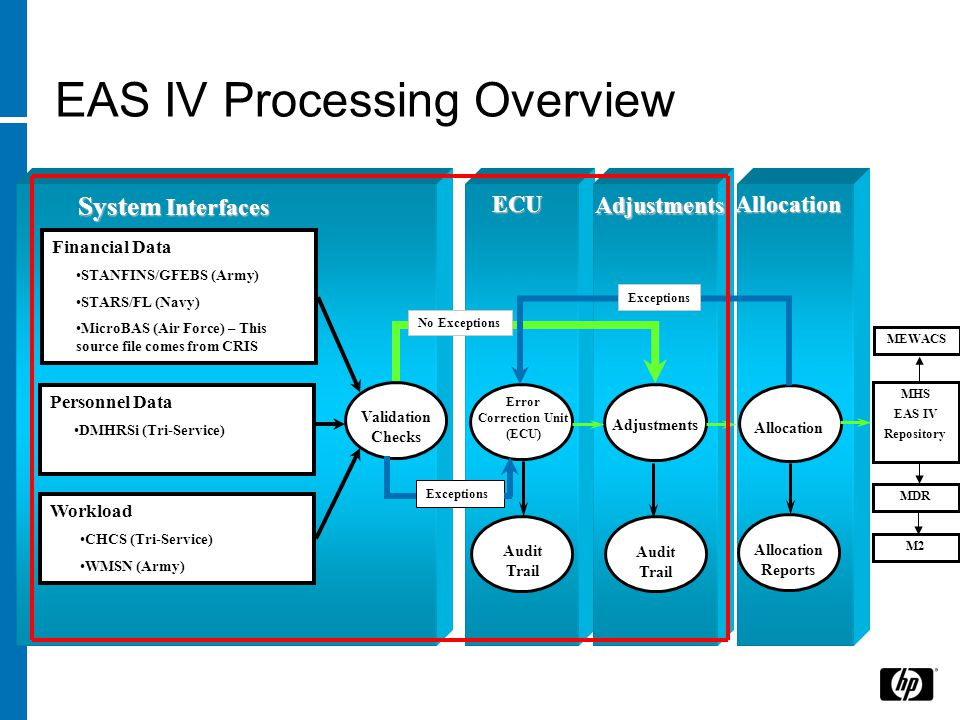 EAS IV Processing Overview
